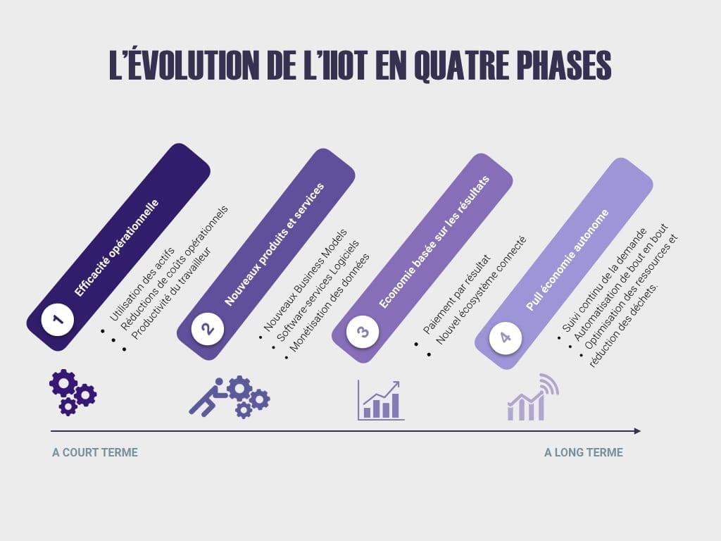 Image représentant l'évolution de l'IIOT en quatre phases.