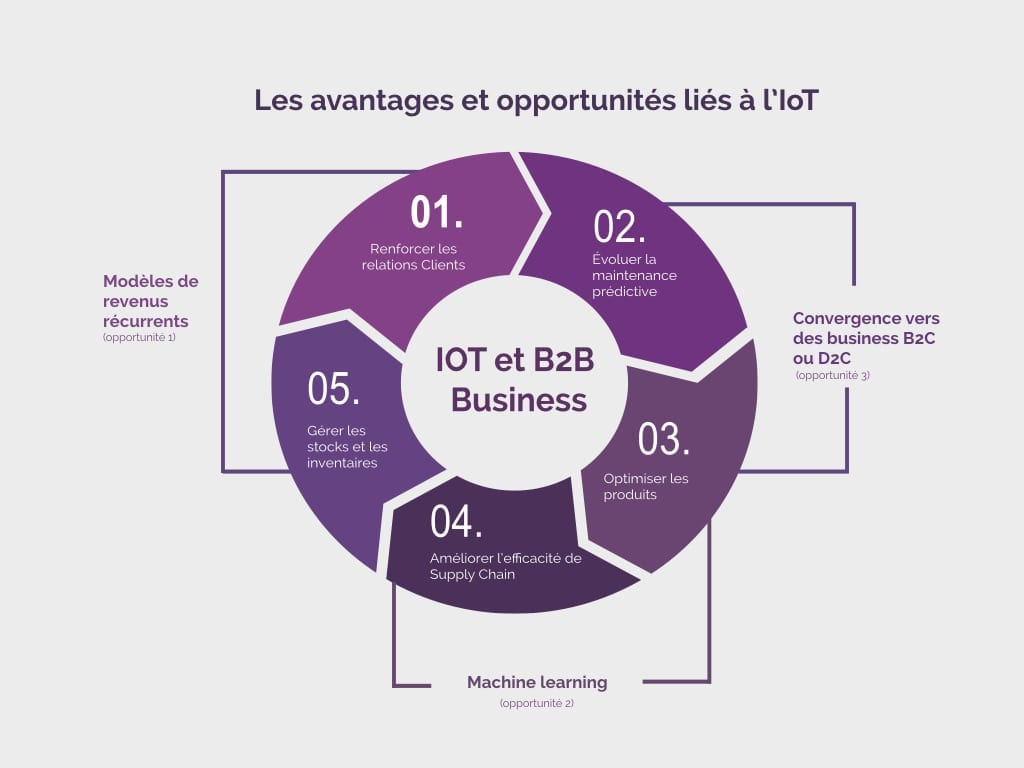 avantages et opportunités liée à l'IoT