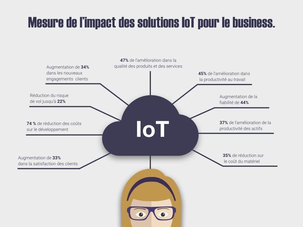 Image représentant l'impact des solutions IOT pour le business