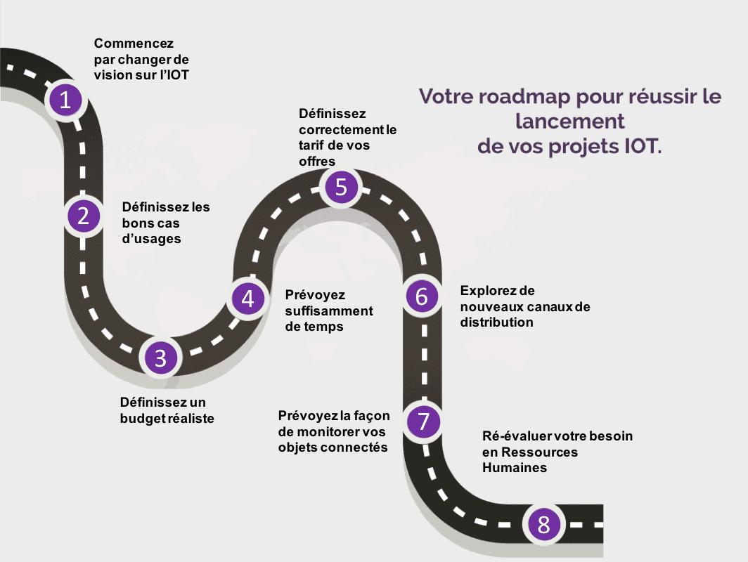 Roadmap pour mettre en place un produit IOT de qualité