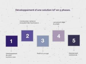 iotbox_solution_iot_article_developpement_solution_5_Phases-Article-comment-réussir-votre-processus-de-développement-de-solution-IOT