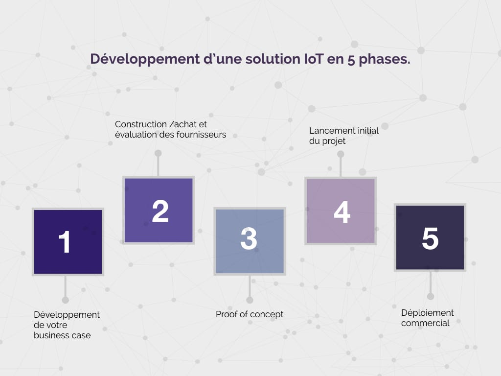 iotbox_solution_iot_article_developpement_solution_5_Phases-Article-comment-réussir-votre-processus-de-développement-de-solution-IOT