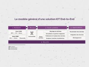 iotbox_solution_iot_article_modele_general_solution_iot_endToEnd-Article-comment-réussir-votre-processus-de-développement-de-solution-IOT