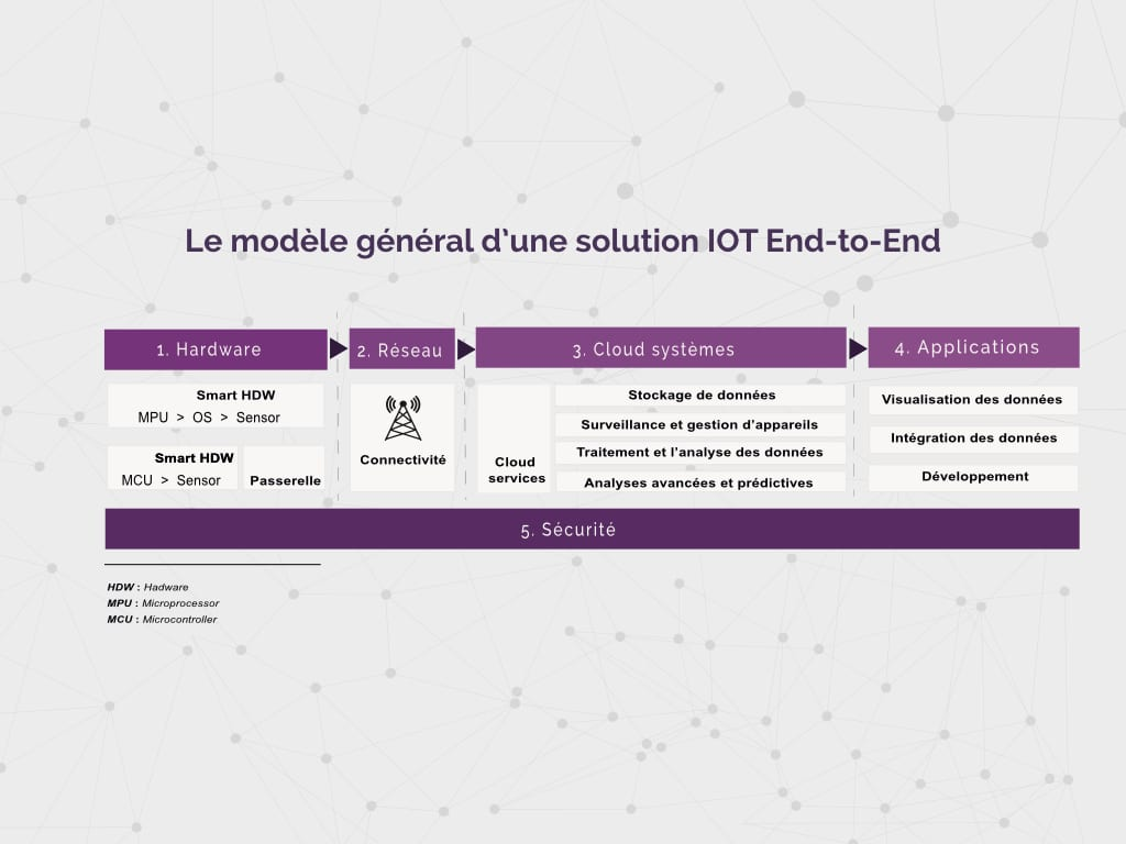 iotbox_solution_iot_article_modele_general_solution_iot_endToEnd-Article-comment-réussir-votre-processus-de-développement-de-solution-IOT
